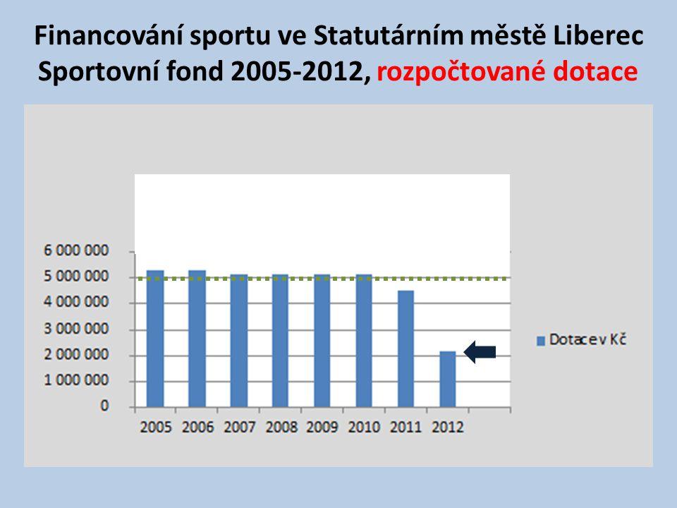 Financování sportu ve Statutárním městě Liberec Sportovní fond 2005-2012, rozpočtované dotace