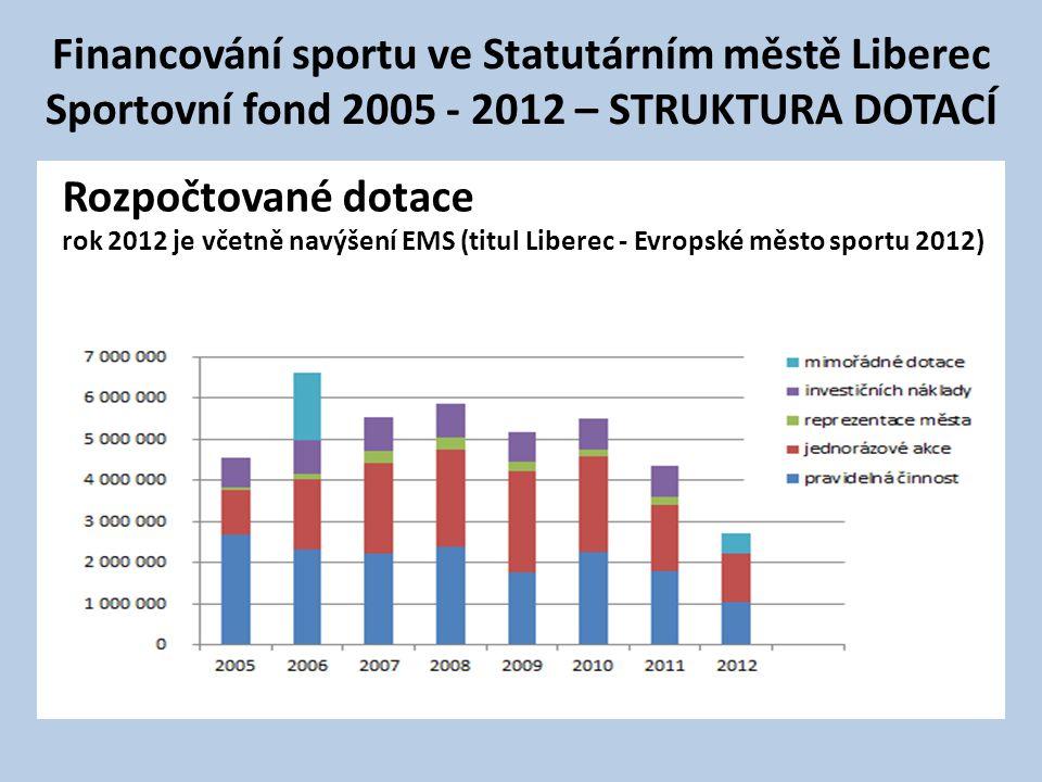 Financování sportu ve Statutárním městě Liberec Sportovní fond 2005 - 2012 – STRUKTURA DOTACÍ Rozpočtované dotace rok 2012 je včetně navýšení EMS (tit