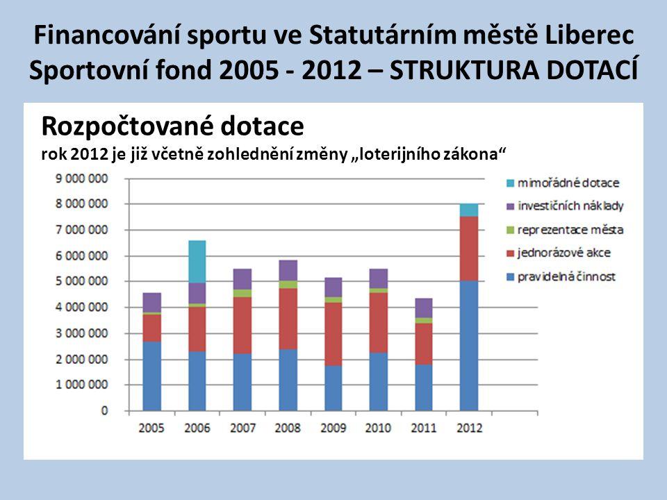 """Rozpočtované dotace rok 2012 je již včetně zohlednění změny """"loterijního zákona Financování sportu ve Statutárním městě Liberec Sportovní fond 2005 - 2012 – STRUKTURA DOTACÍ"""