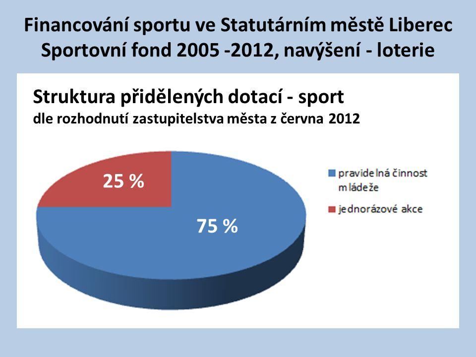Financování sportu ve Statutárním městě Liberec Sportovní fond 2005 -2012, navýšení - loterie Struktura přidělených dotací - sport dle rozhodnutí zastupitelstva města z června 2012 25 % 75 %