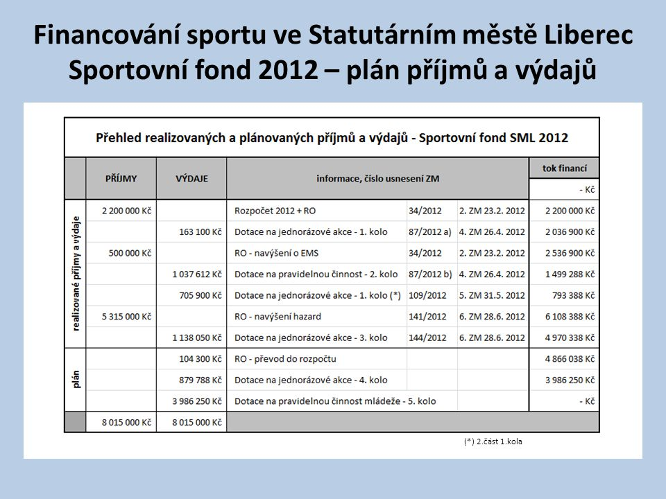 Financování sportu ve Statutárním městě Liberec Sportovní fond 2012 – plán příjmů a výdajů (*) 2.část 1.kola