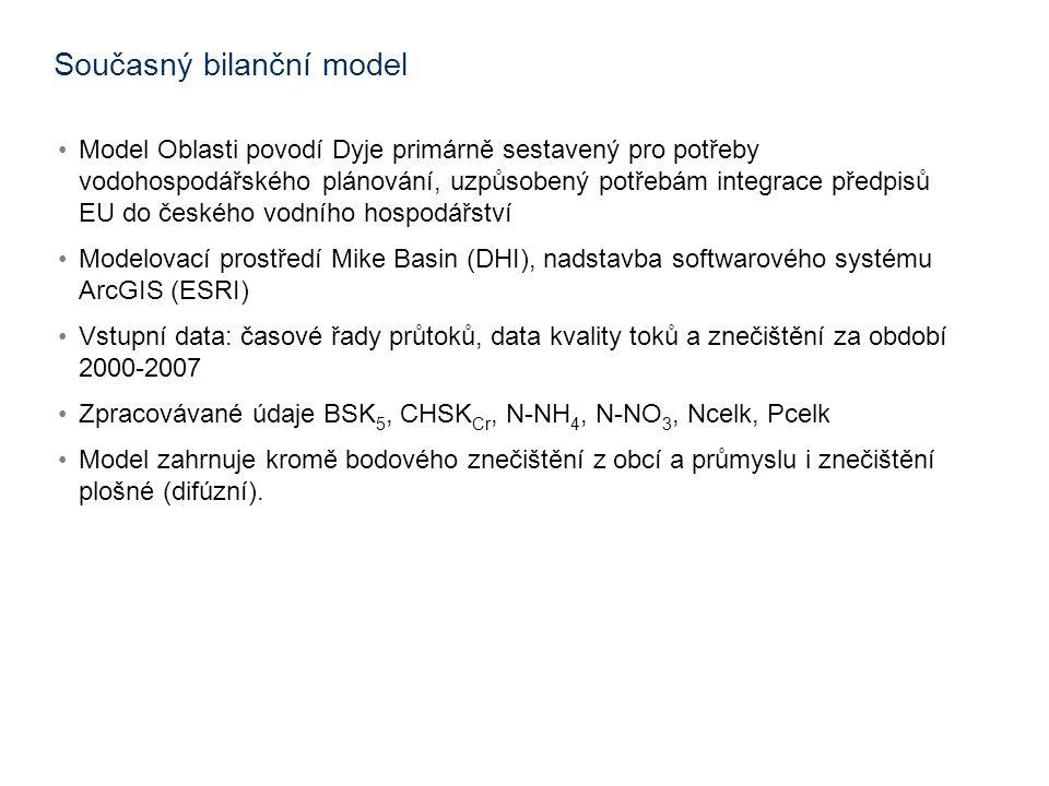 Současný bilanční model •Model Oblasti povodí Dyje primárně sestavený pro potřeby vodohospodářského plánování, uzpůsobený potřebám integrace předpisů EU do českého vodního hospodářství •Modelovací prostředí Mike Basin (DHI), nadstavba softwarového systému ArcGIS (ESRI) •Vstupní data: časové řady průtoků, data kvality toků a znečištění za období 2000-2007 •Zpracovávané údaje BSK 5, CHSK Cr, N-NH 4, N-NO 3, Ncelk, Pcelk •Model zahrnuje kromě bodového znečištění z obcí a průmyslu i znečištění plošné (difúzní).