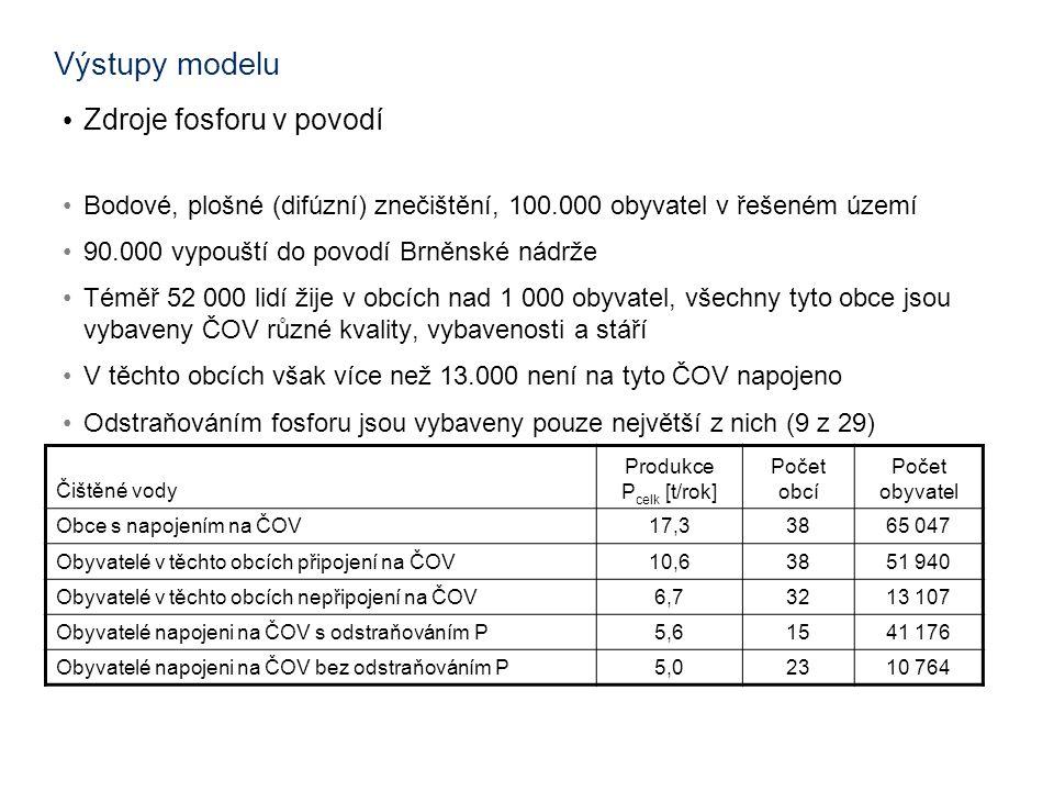 Výstupy modelu • Zdroje fosforu v povodí •Bodové, plošné (difúzní) znečištění, 100.000 obyvatel v řešeném území •90.000 vypouští do povodí Brněnské nádrže •Téměř 52 000 lidí žije v obcích nad 1 000 obyvatel, všechny tyto obce jsou vybaveny ČOV různé kvality, vybavenosti a stáří •V těchto obcích však více než 13.000 není na tyto ČOV napojeno •Odstraňováním fosforu jsou vybaveny pouze největší z nich (9 z 29) Čištěné vody Produkce P celk [t/rok] Počet obcí Počet obyvatel Obce s napojením na ČOV17,33865 047 Obyvatelé v těchto obcích připojení na ČOV10,63851 940 Obyvatelé v těchto obcích nepřipojení na ČOV6,73213 107 Obyvatelé napojeni na ČOV s odstraňováním P5,61541 176 Obyvatelé napojeni na ČOV bez odstraňováním P5,02310 764