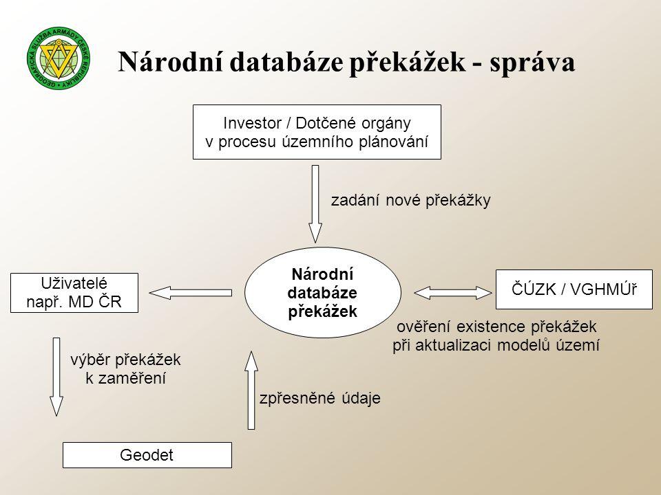 Národní databáze překážek - správa Investor / Dotčené orgány v procesu územního plánování Národní databáze překážek ČÚZK / VGHMÚř Uživatelé např. MD Č