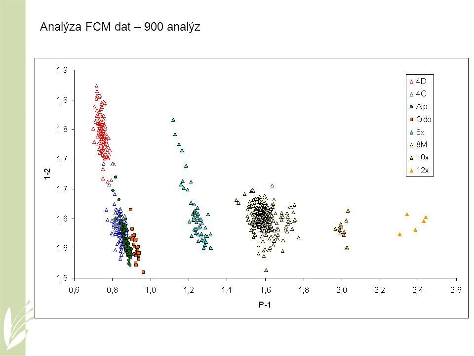 Analýza FCM dat – 900 analýz