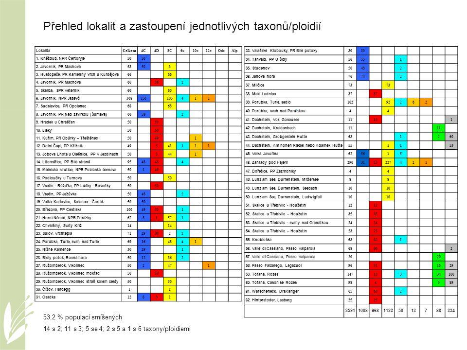 Koexistence taxonů/cytotypů – Zahrady pod Hájem, BK G.