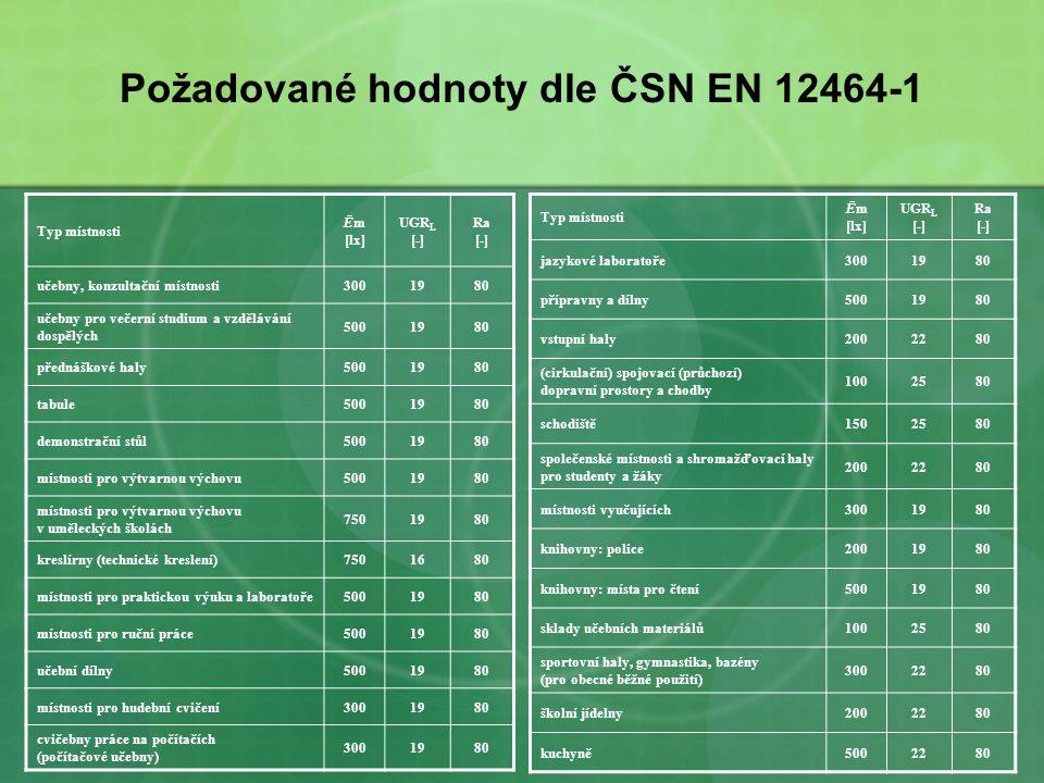 Požadované hodnoty dle ČSN EN 12464-1 Typ místnosti Ēm [lx] UGR L [-] Ra [-] učebny, konzultační místnosti3001980 učebny pro večerní studium a vzděláv