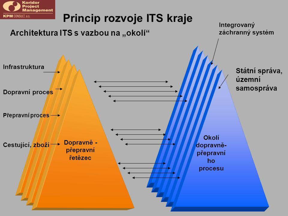 """Princip rozvoje ITS kraje Dopravně - přepravní řetězec Okolí dopravně- přepravní ho procesu Státní správa, územní samospráva Integrovaný záchranný systém Infrastruktura Architektura ITS s vazbou na """"okolí Dopravní proces Přepravní proces Cestující, zboží"""