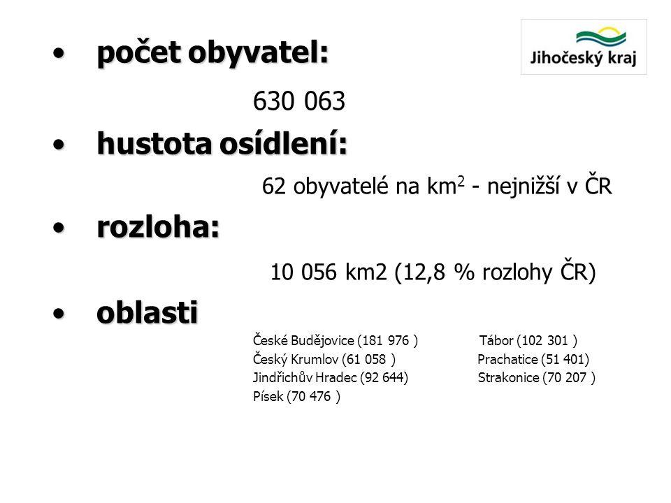 •počet obyvatel: 630 063 •hustota osídlení: •hustota osídlení: 62 obyvatelé na km 2 - nejnižší v ČR •rozloha: 10 056 km2 (12,8 % rozlohy ČR) •oblasti
