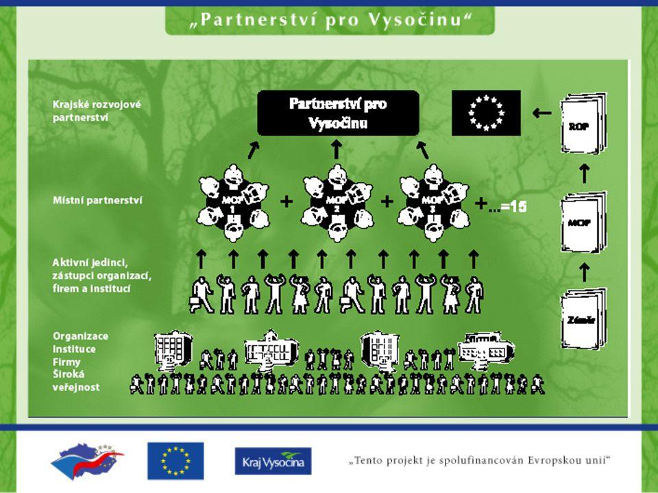 Statistika subjektů přihlášených do projektu Partnerství pro Vysočinu