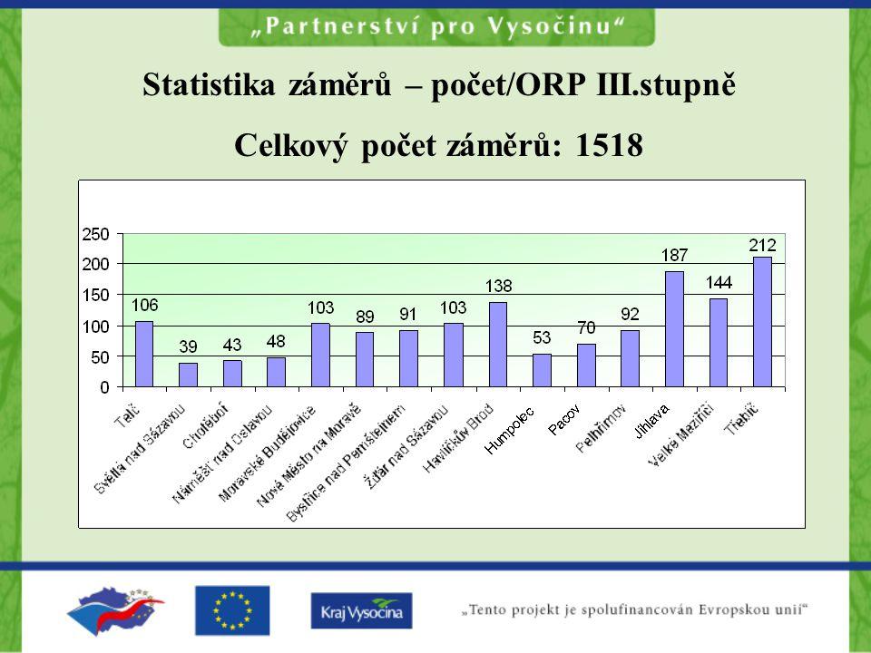 Statistika záměrů – počet/ORP III.stupně Celkový počet záměrů: 1518