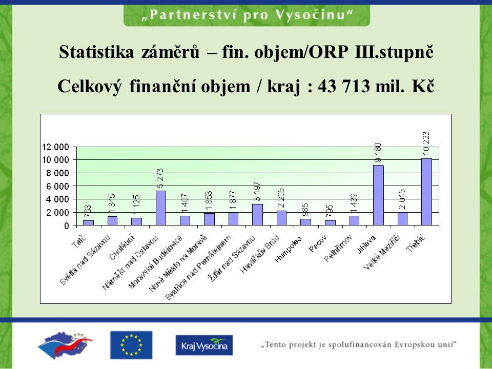 Statistika záměrů – fin. objem/ORP III.stupně Celkový finanční objem / kraj : 43 713 mil. Kč