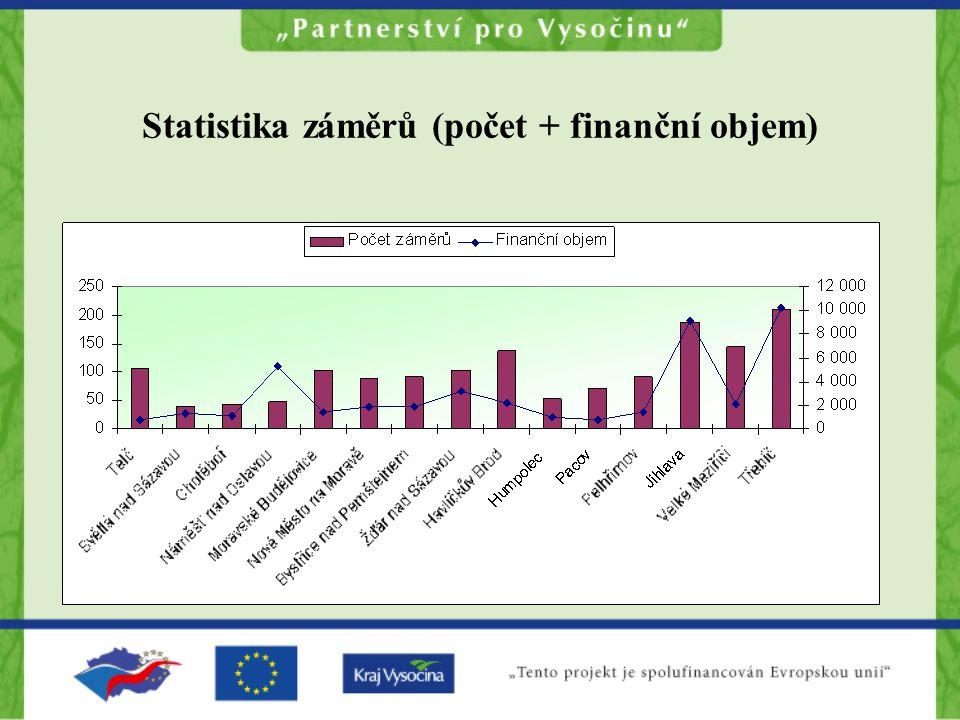 Statistika záměrů (počet + finanční objem)
