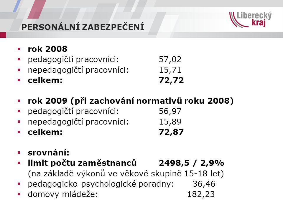 PERSONÁLNÍ ZABEZPEČENÍ  rok 2008  pedagogičtí pracovníci:57,02  nepedagogičtí pracovníci:15,71  celkem:72,72  rok 2009 (při zachování normativů roku 2008)  pedagogičtí pracovníci: 56,97  nepedagogičtí pracovníci:15,89  celkem: 72,87  srovnání:  limit počtu zaměstnanců 2498,5 / 2,9% (na základě výkonů ve věkové skupině 15-18 let)  pedagogicko-psychologické poradny: 36,46  domovy mládeže:182,23