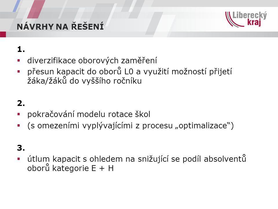 NÁVRHY NA ŘEŠENÍ 1.