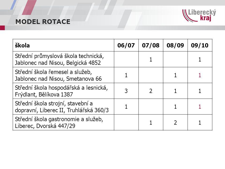 MODEL ROTACE škola06/0707/0808/0909/10 Střední průmyslová škola technická, Jablonec nad Nisou, Belgická 4852 11 Střední škola řemesel a služeb, Jablon