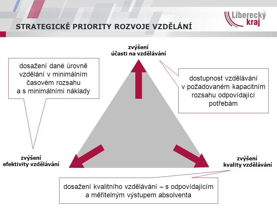 STRATEGICKÉ PRIORITY ROZVOJE VZDĚLÁNÍ zvýšení efektivity vzdělávání zvýšení kvality vzdělávání zvýšení účasti na vzdělávání dostupnost vzdělávání v po