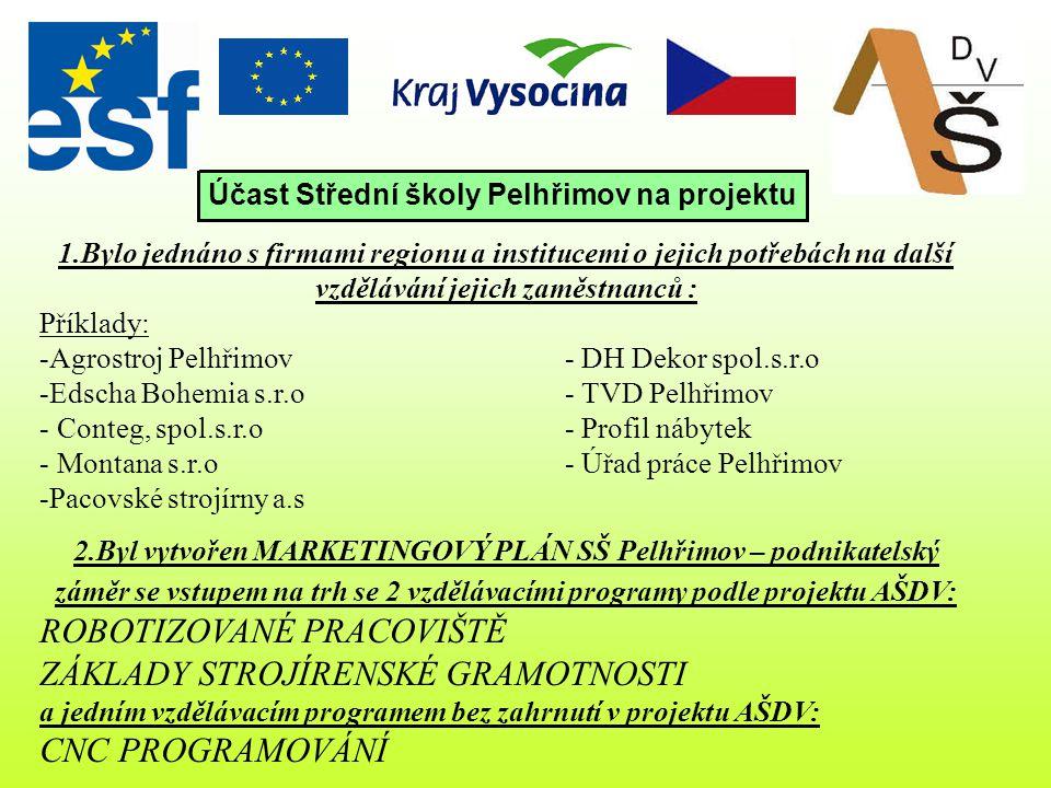 Garant projektu Kontaktní osoba RNDr.Kamil Ubr Alena Zítková, DiS.