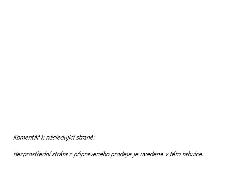 Komentář k následující straně: Bezprostřední ztráta z připraveného prodeje je uvedena v této tabulce.