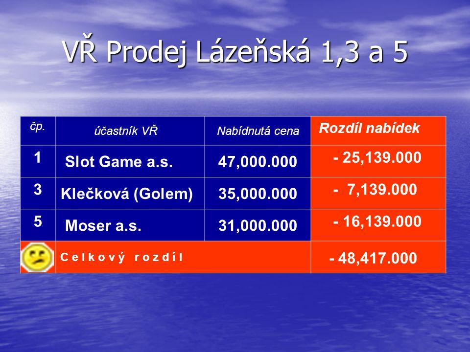 VŘ Prodej Lázeňská 1,3 a 5 čp. účastník VŘ Nabídnutá cena Rozdíl nabídek 1 Slot Game a.s. 47,000.000 - 25,139.000 3 Klečková (Golem) 35,000.000 - 7,13