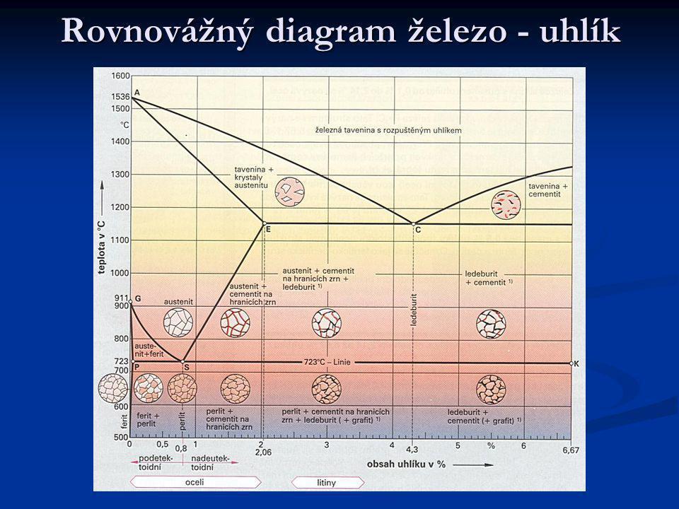  Slitina železa s uhlíkem až do 723°C má strukturu – je závislá na obsahu uhlíku ve slitině  Stoupne-li teplota oceli nebo litiny nad 723°C tvoří další struktury  Bod A 1563°C – nad křivkou je železná tavenina s rozpuštěným uhlíkem  Čára P-S oblast feriticko-perlitická strukruta  Čára G-S oblast austeniticko-feritické struktury  Poloha bodu E – je 2,06%C při zahřívání – 2,14%C při chladnutí  Železný materiál – ocel 0,5 %C – má feriticko perlitickou strukturu  Ocel – 0,8% čistě perlitická struktura