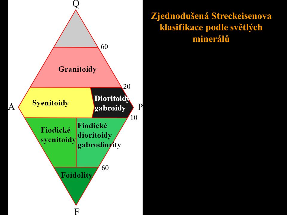 Granitoidy Foidolity Fiodické syenitoidy Fiodické dioritoidy gabrodiority Syenitoidy Dioritoidy gabroidy Zjednodušená Streckeisenova klasifikace podle