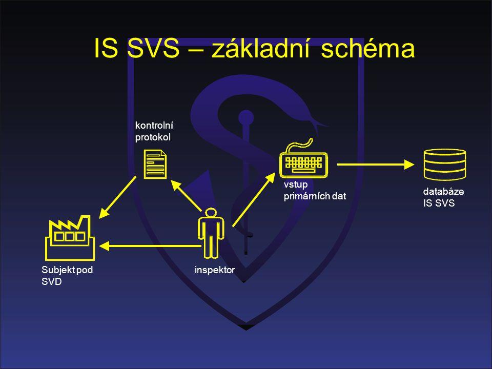 IS SVS – základní schéma Subjekt pod SVD inspektor databáze IS SVS vstup primárních dat kontrolní protokol