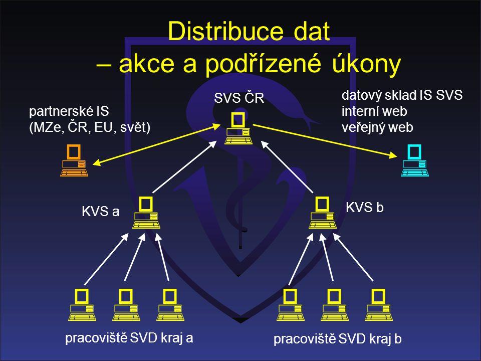 Distribuce dat – akce a podřízené úkony KVS a KVS b pracoviště SVD kraj a pracoviště SVD kraj b SVS ČR datový sklad IS SVS interní web veřejný web par
