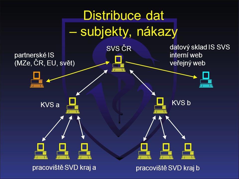 Distribuce dat – subjekty, nákazy KVS a KVS b pracoviště SVD kraj a pracoviště SVD kraj b SVS ČR datový sklad IS SVS interní web veřejný web partnersk
