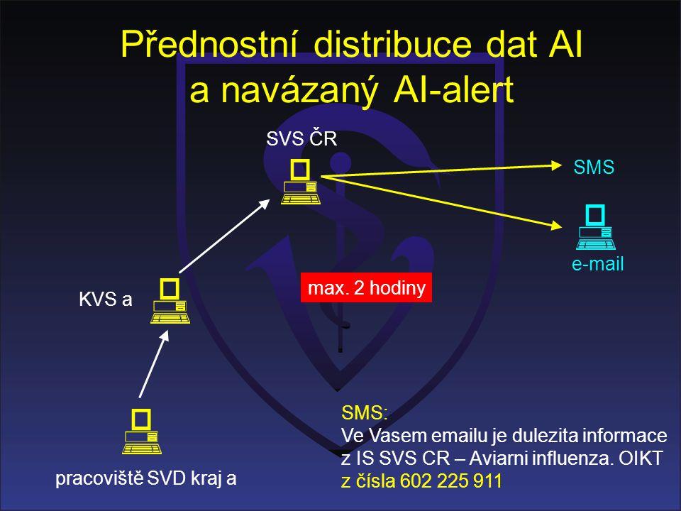 Přednostní distribuce dat AI a navázaný AI-alert KVS a pracoviště SVD kraj a SVS ČR SMS e-mail max. 2 hodiny SMS: Ve Vasem emailu je dulezita informac