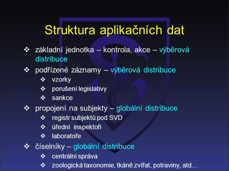 Struktura aplikačních dat  základní jednotka – kontrola, akce – výběrová distribuce  podřízené záznamy – výběrová distribuce  vzorky  porušení leg