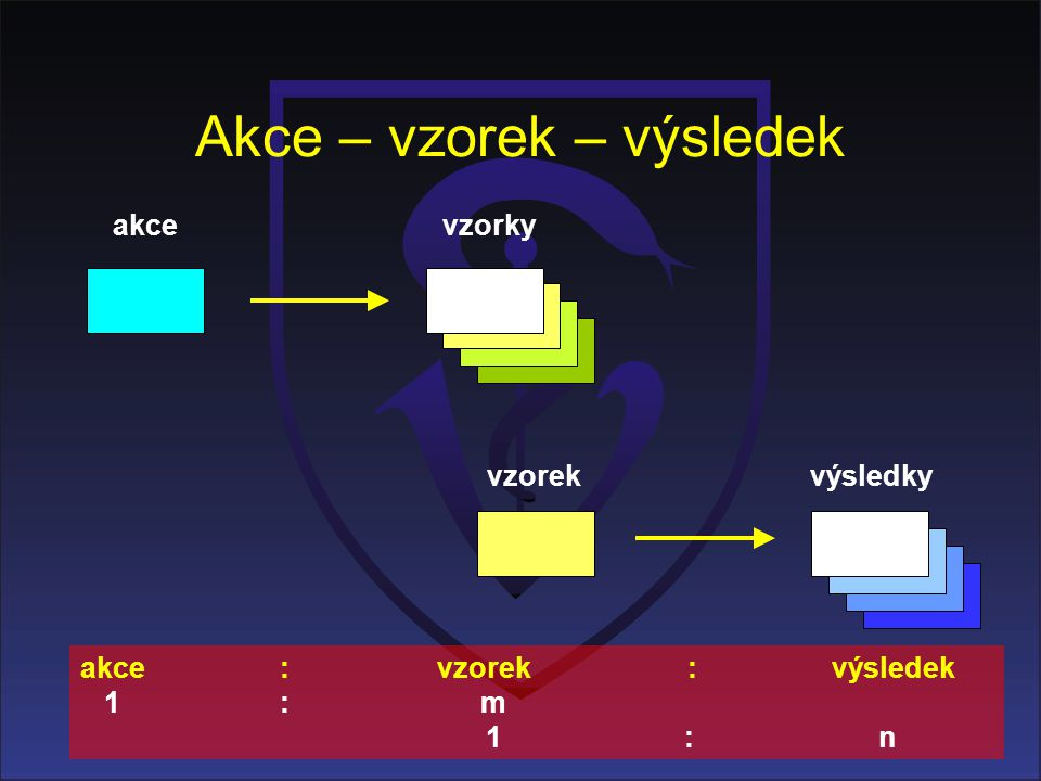 Akce – vzorek – výsledek akcevzorky výsledkyvzorek akce : vzorek : výsledek 1 : m 1 : n