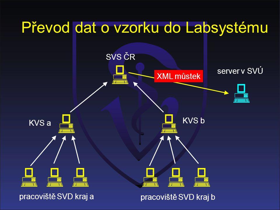 Převod dat o vzorku do Labsystému KVS a KVS b pracoviště SVD kraj a pracoviště SVD kraj b SVS ČR server v SVÚ XML můstek