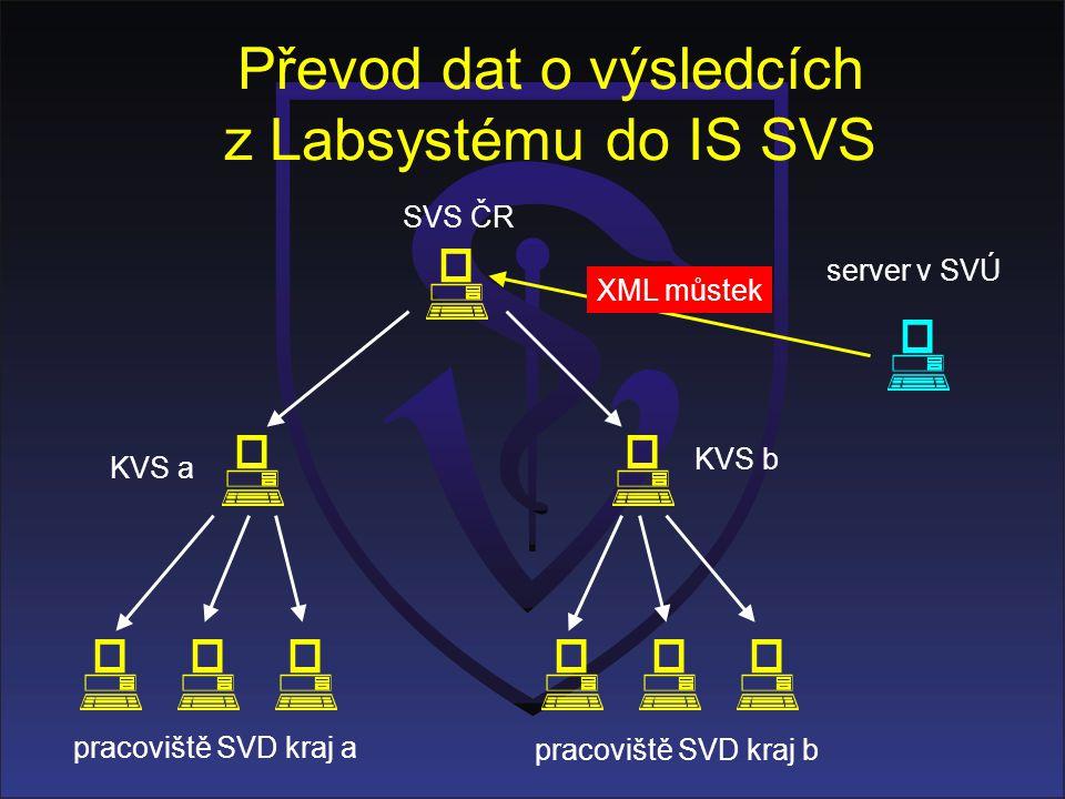 Převod dat o výsledcích z Labsystému do IS SVS KVS a KVS b pracoviště SVD kraj a pracoviště SVD kraj b SVS ČR server v SVÚ XML můstek