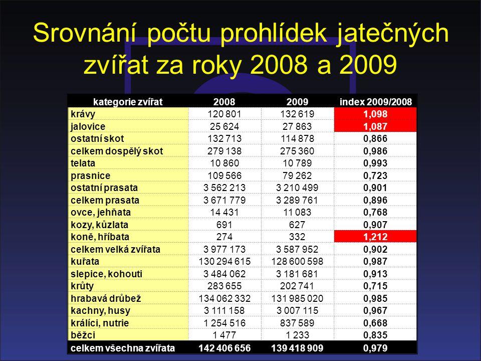 Srovnání počtu prohlídek jatečných zvířat za roky 2008 a 2009 kategorie zvířat20082009index 2009/2008 krávy120 801132 6191,098 jalovice25 62427 8631,0