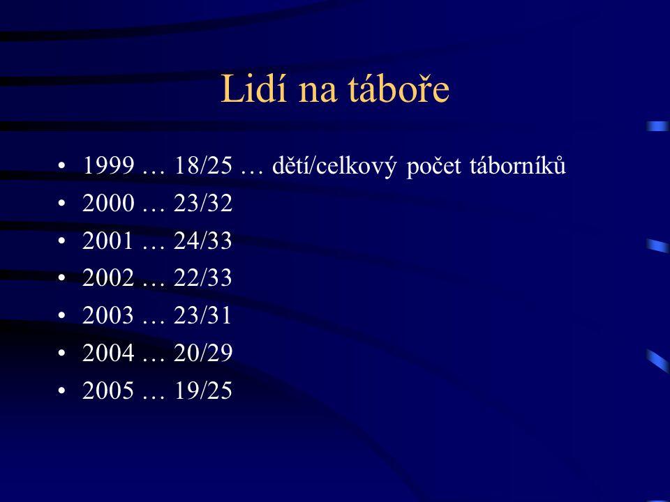 Lidí na táboře •1999 … 18/25 … dětí/celkový počet táborníků •2000 … 23/32 •2001 … 24/33 •2002 … 22/33 •2003 … 23/31 •2004 … 20/29 •2005 … 19/25