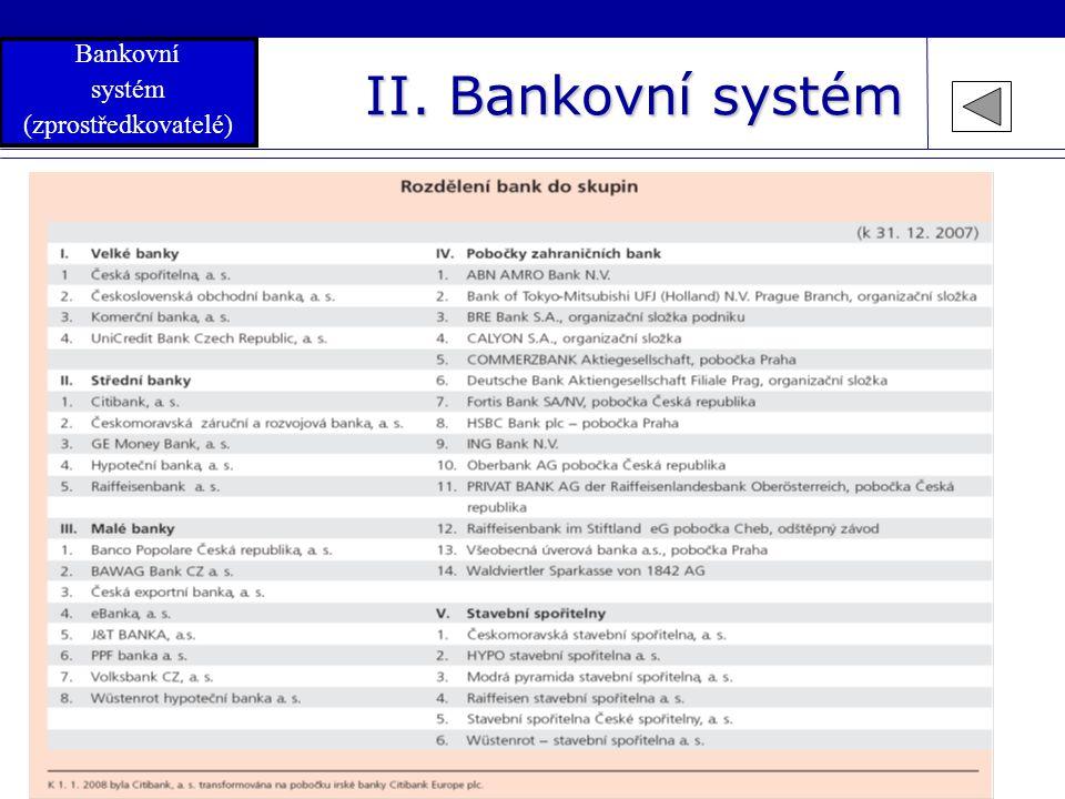 11 II. Bankovní systém  Luboš Komárek 2008 Bankovní systém (zprostředkovatelé)