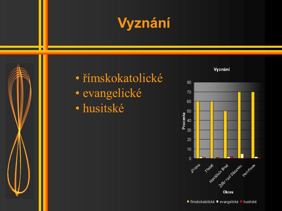 Národnost • moravská • česká • slovenská