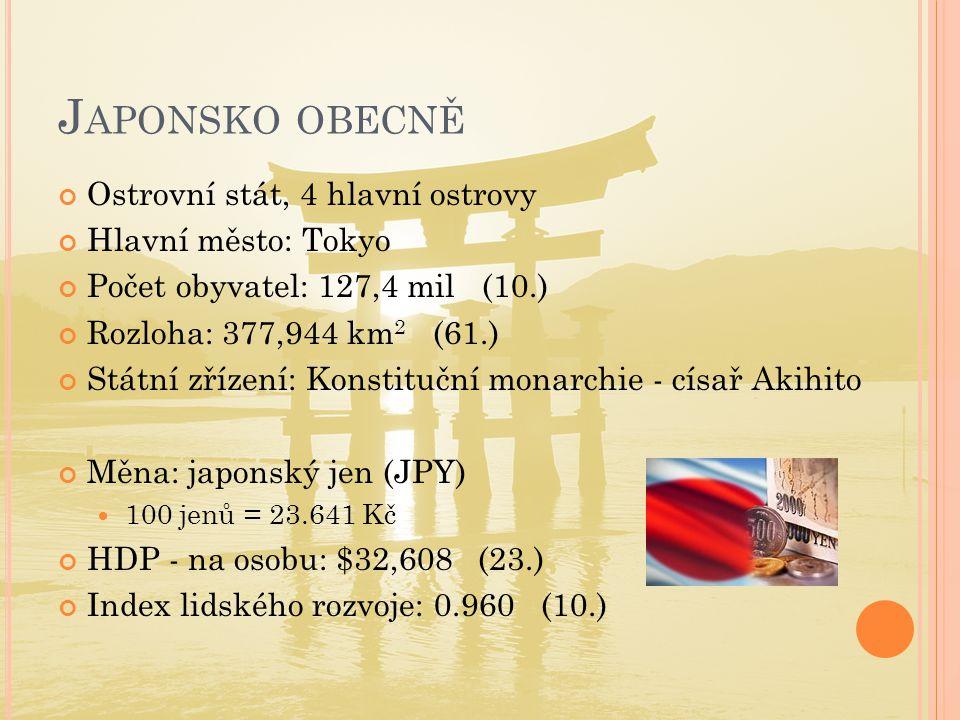 J APONSKO OBECNĚ Ostrovní stát, 4 hlavní ostrovy Hlavní město: Tokyo Počet obyvatel: 127,4 mil (10.) Rozloha: 377,944 km 2 (61.) Státní zřízení: Konstituční monarchie - císař Akihito Měna: japonský jen (JPY)  100 jenů = 23.641 Kč HDP - na osobu: $32,608 (23.) Index lidského rozvoje: 0.960 (10.)