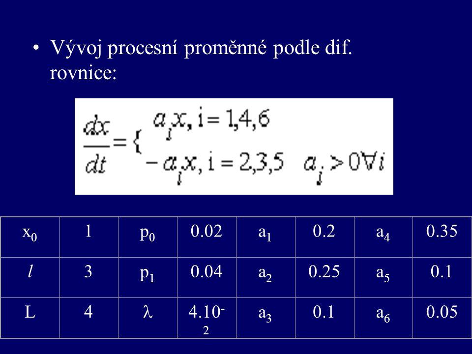 •Vývoj procesní proměnné podle dif.