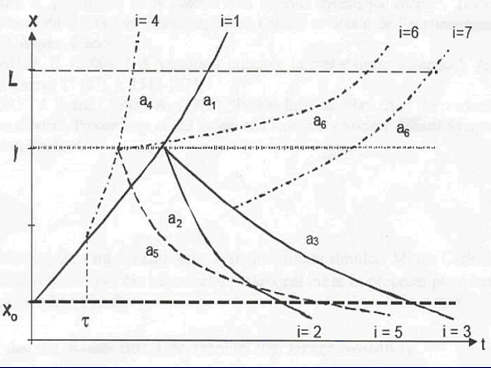 Řešení Monte Carlo metodou •úkolem nalézt funkci pravděpodobnosti poruchy systému Při sestavení algoritmu MC simulace bereme v úvahu: -vzrůst x nad L -> porucha -pokles x na x 0 -vzrůst x nad l – změna koeficientu a, změna hraničních časů a úrovní -hraniční úrovně x = x f, resp.