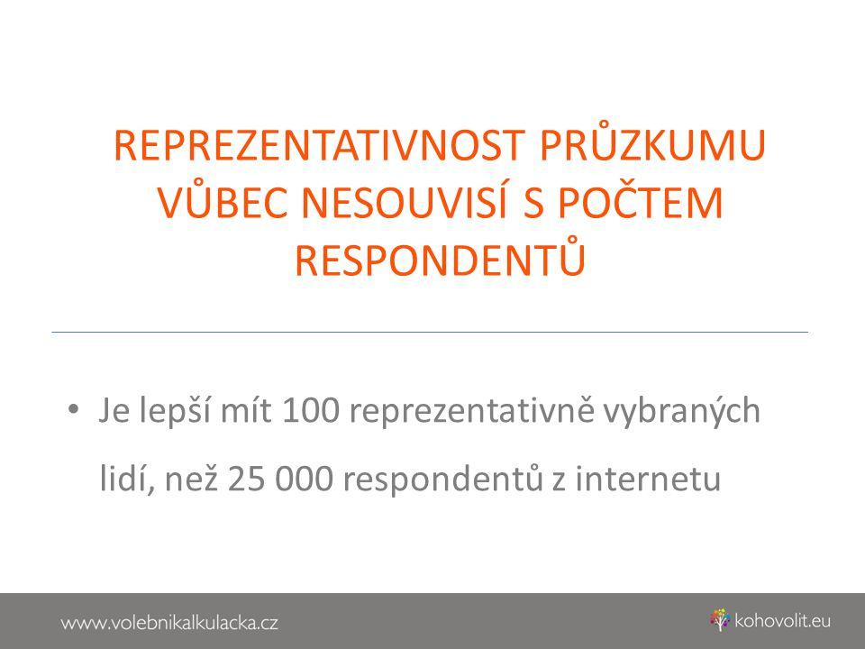 • Je lepší mít 100 reprezentativně vybraných lidí, než 25 000 respondentů z internetu REPREZENTATIVNOST PRŮZKUMU VŮBEC NESOUVISÍ S POČTEM RESPONDENTŮ