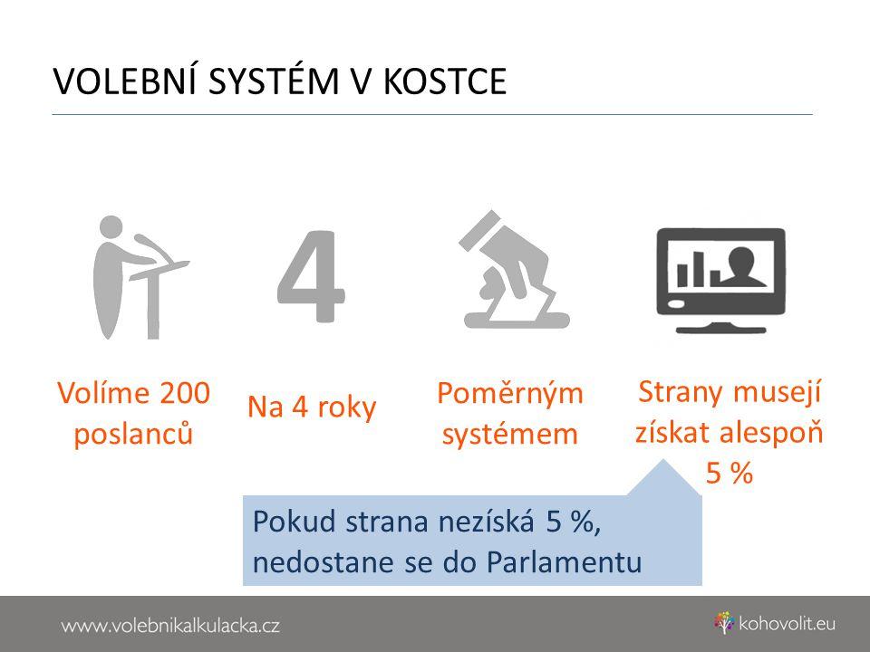 VOLEBNÍ SYSTÉM V KOSTCE Volíme 200 poslanců Na 4 roky 4 Poměrným systémem Strany musejí získat alespoň 5 % Pokud strana nezíská 5 %, nedostane se do Parlamentu