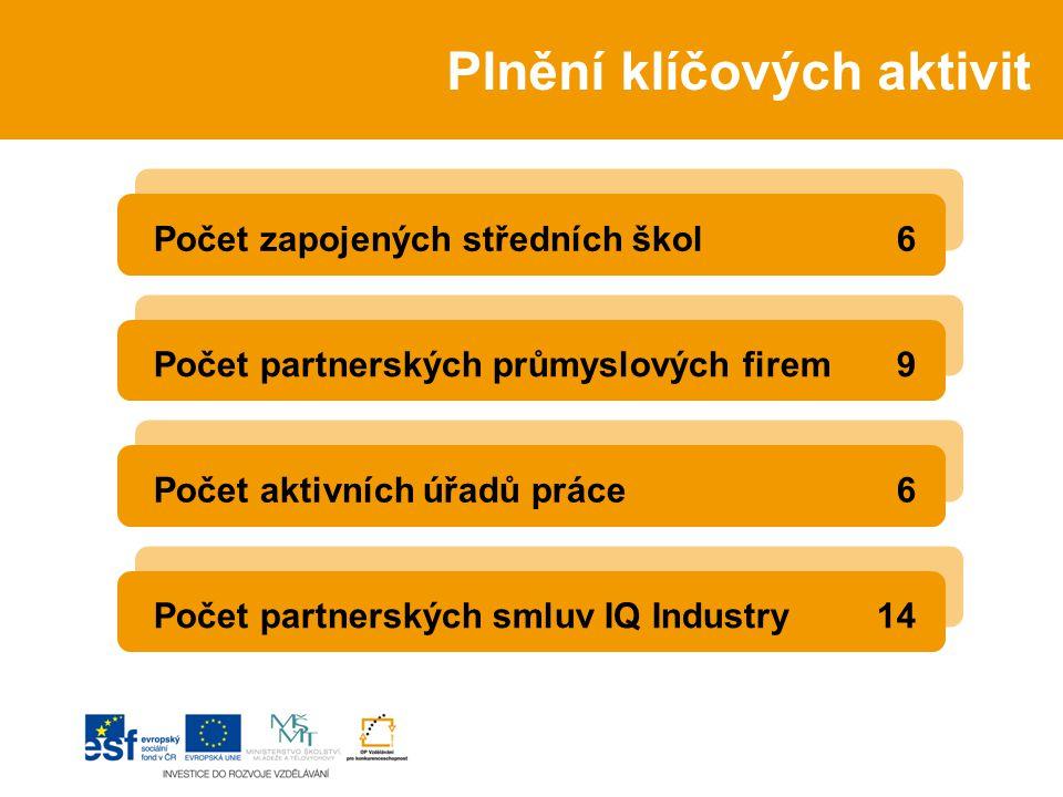 Plnění klíčových aktivit Počet zapojených středních škol 6 Počet partnerských průmyslových firem 9 Počet aktivních úřadů práce 6 Počet partnerských smluv IQ Industry14