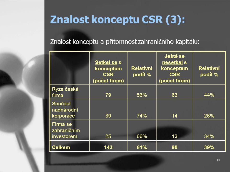 10 Znalost konceptu CSR (3): Znalost konceptu a přítomnost zahraničního kapitálu: Setkal se s konceptem CSR (počet firem) Relativní podíl % Ještě se nesetkal s konceptem CSR (počet firem) Relativní podíl % Ryze česká firma7956%6344% Součást nadnárodní korporace3974%1426% Firma se zahraničním investorem2566%1334% Celkem14361%9039%