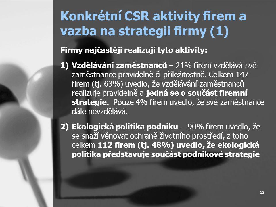 13 Konkrétní CSR aktivity firem a vazba na strategii firmy (1) Firmy nejčastěji realizují tyto aktivity: 1)Vzdělávání zaměstnanců – 21% firem vzdělává své zaměstnance pravidelně či příležitostně.