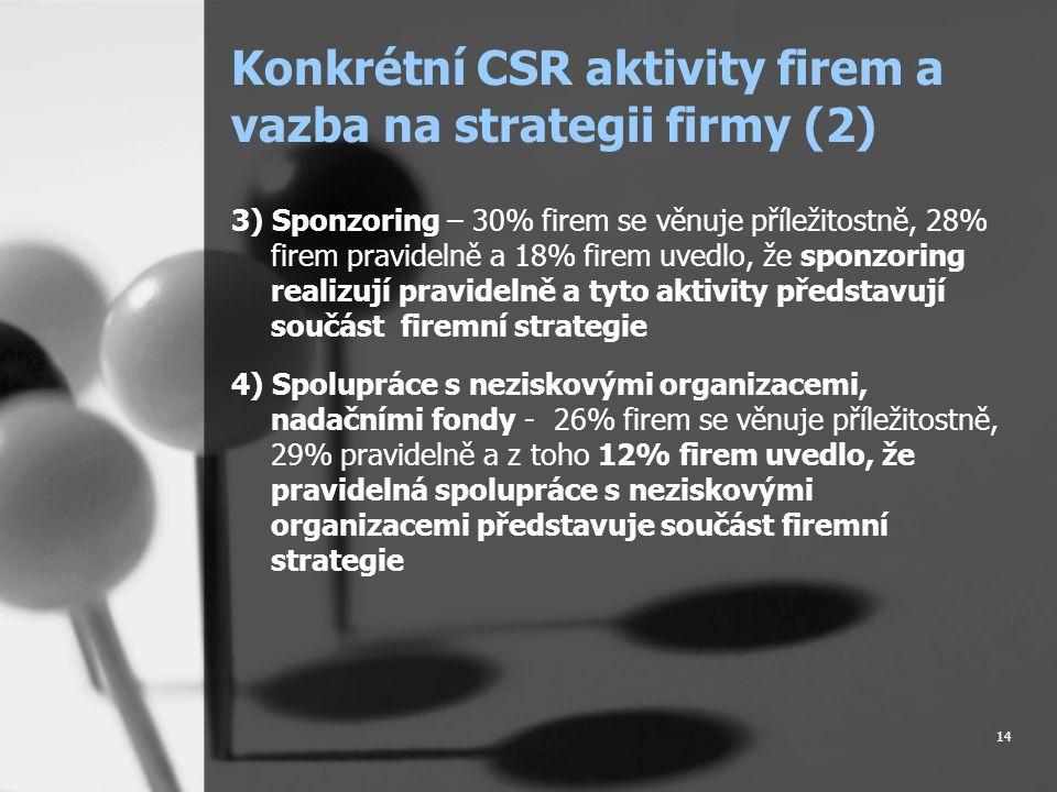 14 Konkrétní CSR aktivity firem a vazba na strategii firmy (2) 3) Sponzoring – 30% firem se věnuje příležitostně, 28% firem pravidelně a 18% firem uvedlo, že sponzoring realizují pravidelně a tyto aktivity představují součást firemní strategie 4) Spolupráce s neziskovými organizacemi, nadačními fondy - 26% firem se věnuje příležitostně, 29% pravidelně a z toho 12% firem uvedlo, že pravidelná spolupráce s neziskovými organizacemi představuje součást firemní strategie