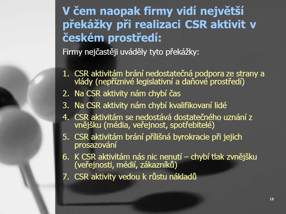18 V čem naopak firmy vidí největší překážky při realizaci CSR aktivit v českém prostředí: Firmy nejčastěji uváděly tyto překážky: 1.CSR aktivitám brání nedostatečná podpora ze strany a vlády (nepříznivé legislativní a daňové prostředí) 2.Na CSR aktivity nám chybí čas 3.Na CSR aktivity nám chybí kvalifikovaní lidé 4.CSR aktivitám se nedostává dostatečného uznání z vnějšku (média, veřejnost, spotřebitelé) 5.CSR aktivitám brání přílišná byrokracie při jejich prosazování 6.K CSR aktivitám nás nic nenutí – chybí tlak zvnějšku (veřejnosti, médií, zákazníků) 7.CSR aktivity vedou k růstu nákladů