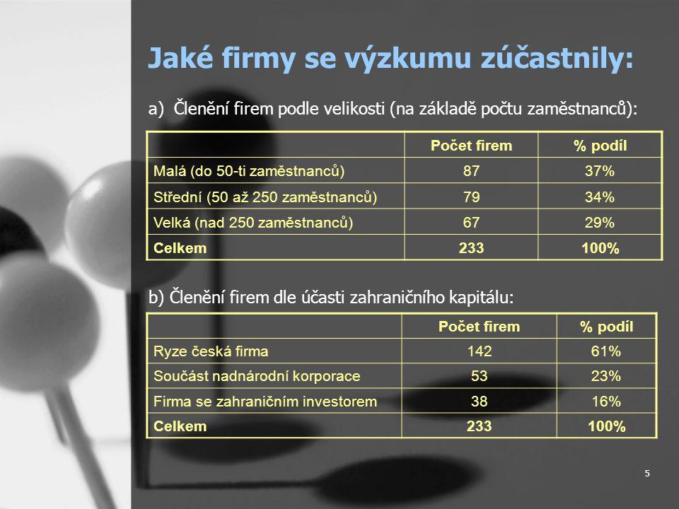 5 Jaké firmy se výzkumu zúčastnily: a)Členění firem podle velikosti (na základě počtu zaměstnanců): b) Členění firem dle účasti zahraničního kapitálu: Počet firem% podíl Ryze česká firma14261% Součást nadnárodní korporace5323% Firma se zahraničním investorem3816% Celkem233100% Počet firem% podíl Malá (do 50-ti zaměstnanců)8737% Střední (50 až 250 zaměstnanců)7934% Velká (nad 250 zaměstnanců)6729% Celkem233100%