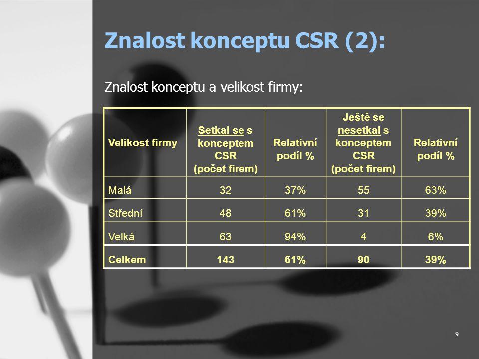 9 Znalost konceptu CSR (2): Znalost konceptu a velikost firmy: Velikost firmy Setkal se s konceptem CSR (počet firem) Relativní podíl % Ještě se nesetkal s konceptem CSR (počet firem) Relativní podíl % Malá3237%5563% Střední4861%3139% Velká6394%46%6% Celkem14361%9039%